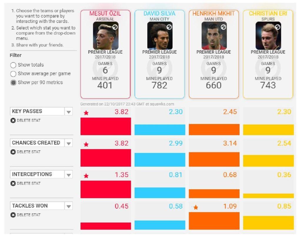 Ozil's statistics